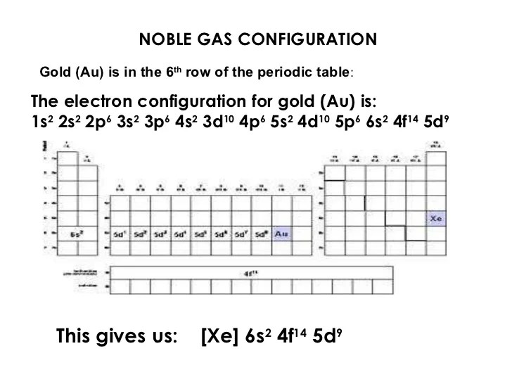 lewis dot diagram for gold mercruiser 5 7 alternator wiring of au all data diagrams noble gases online argon gas notation