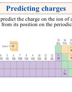 Ion charge chart electron configuration also aksuy  eye rh