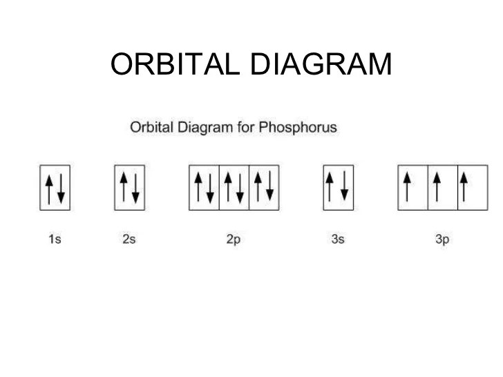 Fill In The Orbital Energy Diagram For Phosphorus Diy Enthusiasts