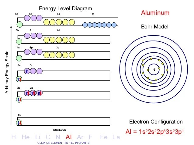 energy level diagram for aluminum physics flow electron configuration