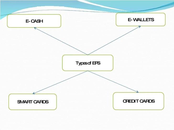 Pay Security Bank Credit Card