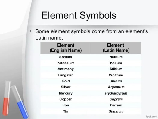 Latin names of all elements in the periodic table periodic elements and the periodic table urtaz Gallery