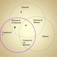 How To Complete A Venn Diagram Modine Pv Wiring Elements, Compounds & Mixtures Day 4 Spring 2014
