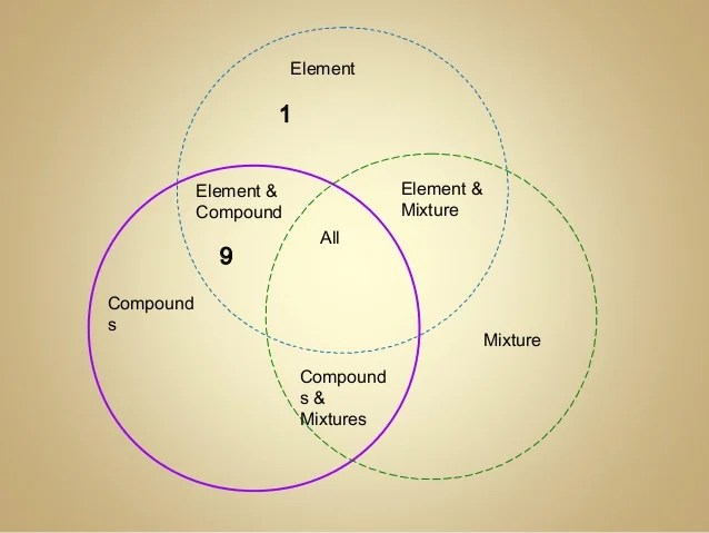 how to complete a venn diagram volvo v70 wiring 1999 elements, compounds & mixtures day 4 spring 2014