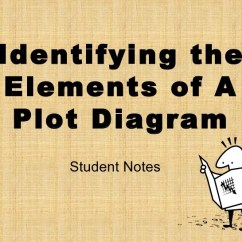 Lord Of The Flies Plot Diagram 1976 Fj40 Wiring Elements A