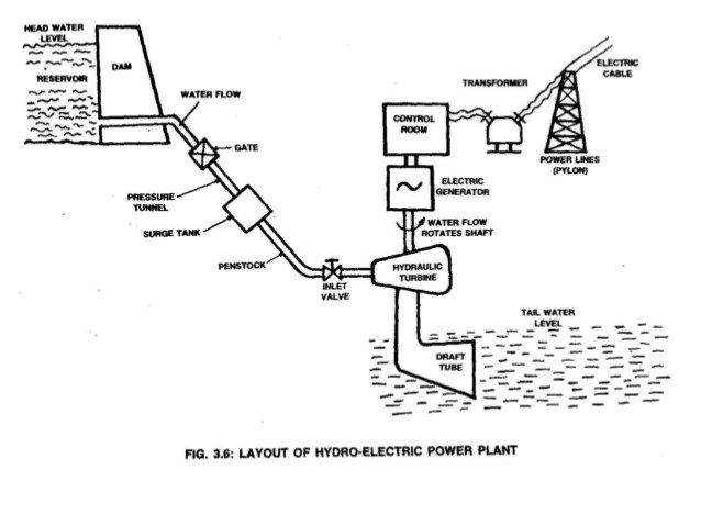 diagram of a hydropower station with a dam and reservoir