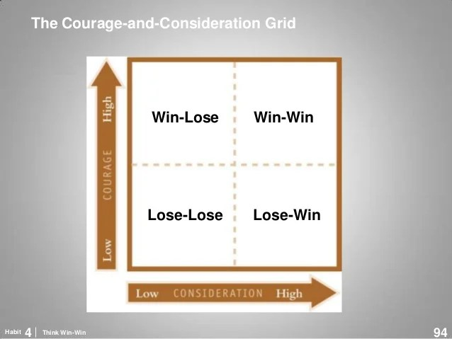 Image result for consideraTION AND COURAGE WIN-WIN