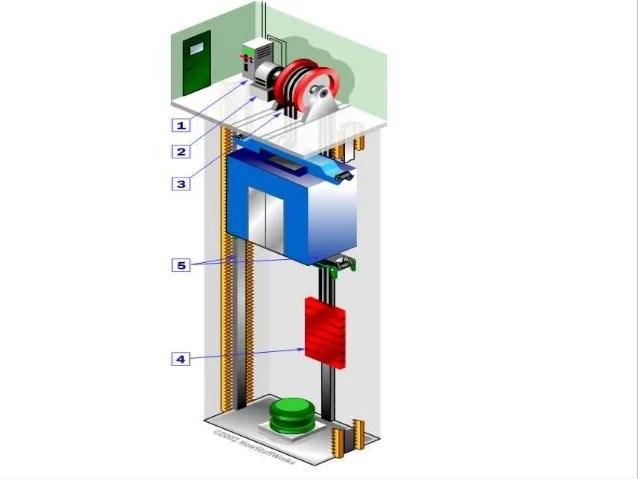 Diagram Schematic Elevator Control Circuit Diagram On Penger Elevator