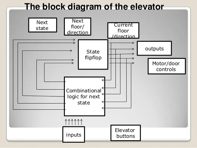 Elevator Block Diagram – readingrat
