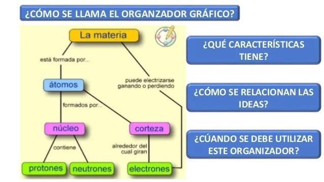 el mapa conceptual presentación