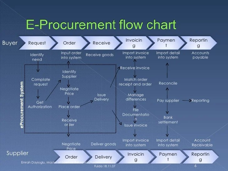 procurement purchase system accounting sale warehouse also eprocurement rh slideshare