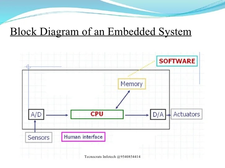 functional block diagram of 8086 microprocessor software for wiring diagrams embedded system – powerking.co