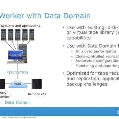 Emc Data Diagram Hunter Fans Transforming Backup And Recovery In Vmware Environments With Avam…