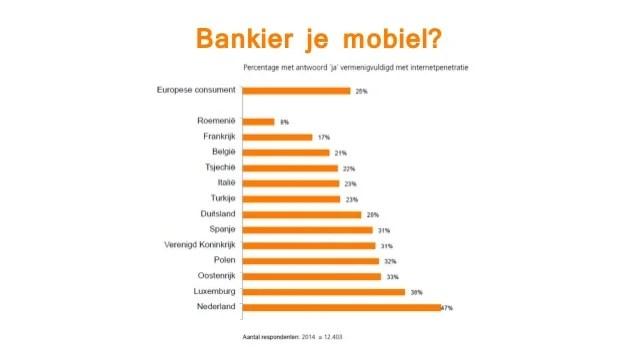 Emerce Efinancials 2014 Spraakmakend Mobiel Bankieren Bij Ing
