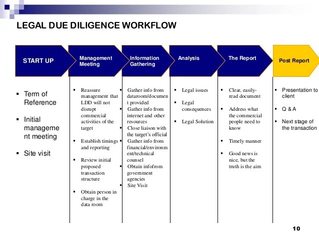 financial due diligence report