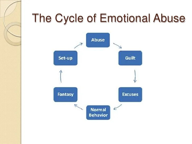 emotional cycle of abuse diagram hospital wiring and the effect on victim br 13