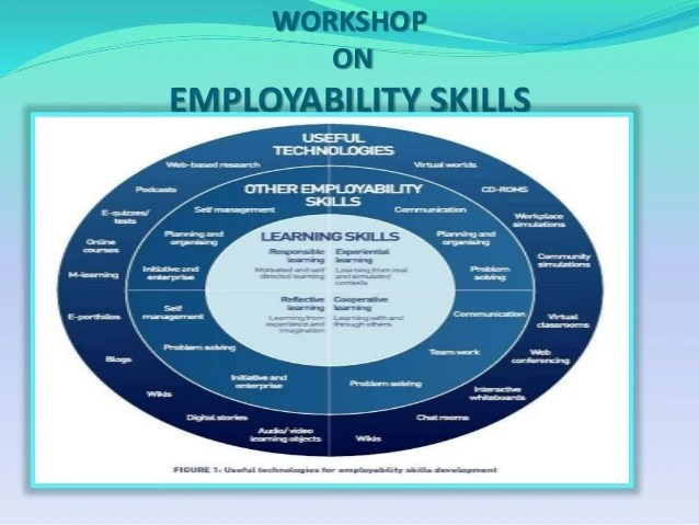 Are You Employable To Know More Attend Employability