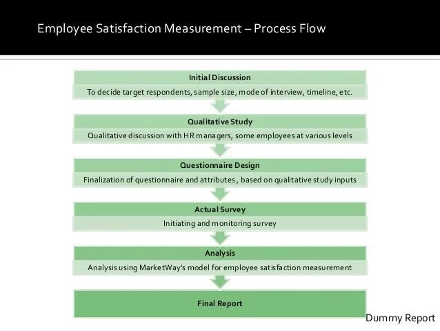 Brief De Employee Survey