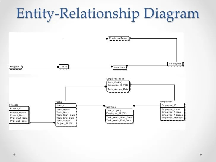Sequence diagram  create logins entity relationship employeetasks employees projects tasks also employee time and task tracking system rh slideshare