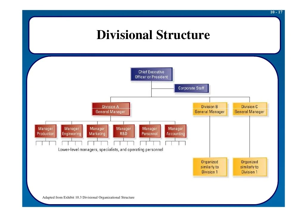 Diagram of  typical isional organizational structure also sm lecture nine part  creating effective designs rh slideshare