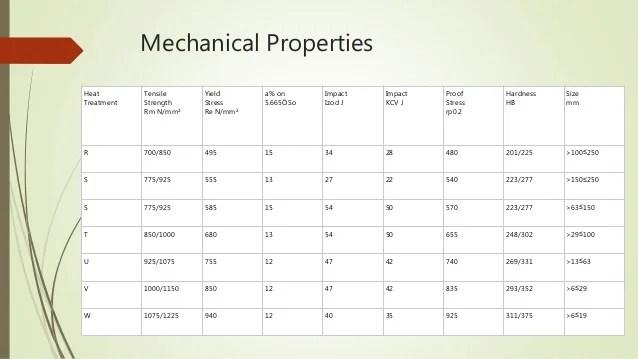 mechanical properties also en steel its and application rh slideshare