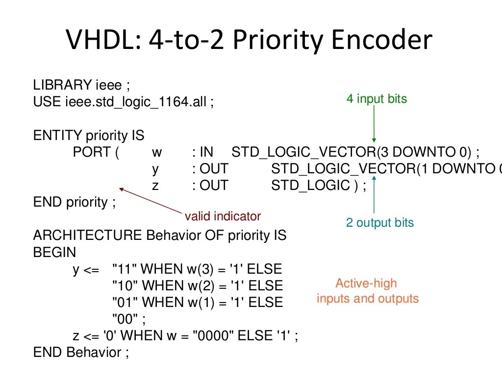 hight resolution of logic diagram of priority encoder