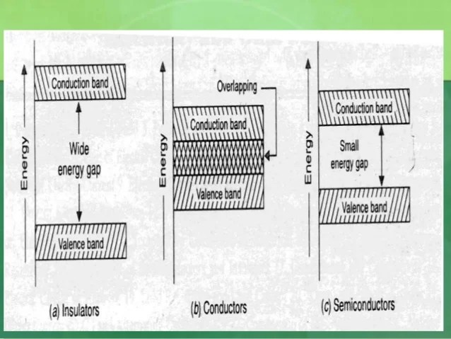 energy band diagram of insulator 2004 gmc yukon parts bands and gaps in semiconductor insulators