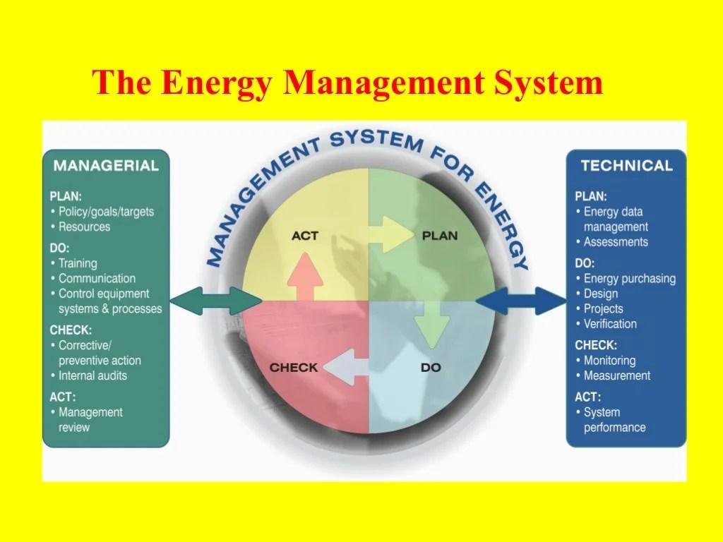 Energy Management Amp Audit