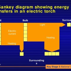 Energy Transfer Diagram For A Torch Wiring Diagrams Seymour Duncan Picture Of Powerpoint Simple Ppt Whistle