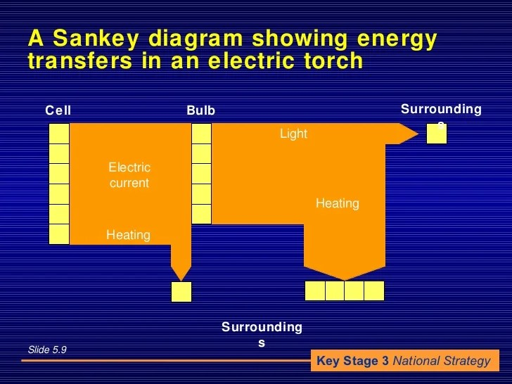 energy transfer diagram for a torch australian 3 pin plug wiring picture of powerpoint simple ppt whistle