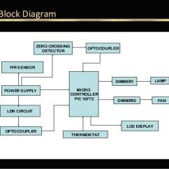 Pir Sensor Wiring Diagram 7 Pin Energy Saving Using