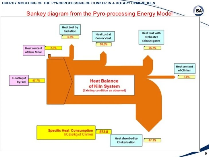Diagram Moreover Sankey Diagram Balance Energy On In Balance Diagram