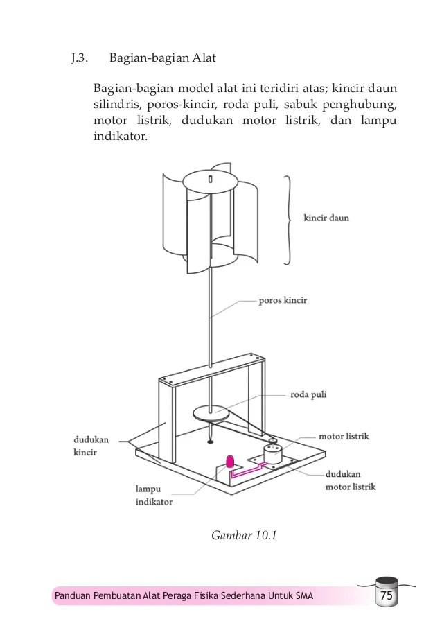 Gambar 10 1 81 Panduan Pembuatan Alat Peraga Fisika Sederhana