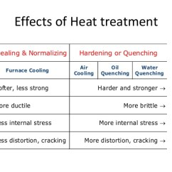 Critical Temperature In Iron Carbon Diagram 2003 Mitsubishi Mirage Stereo Wiring Heat Treatment