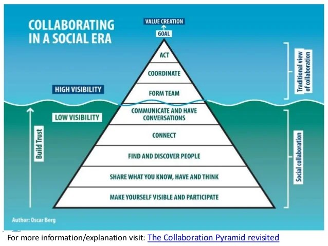 @HelenBevan #aquatransform@HelenBevan #aquatransformFor more information/explanation visit: The Collaboration Pyramid revi...