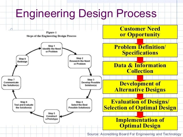 Engineering design process customer need or opportunity implementation of optimal also rh slideshare