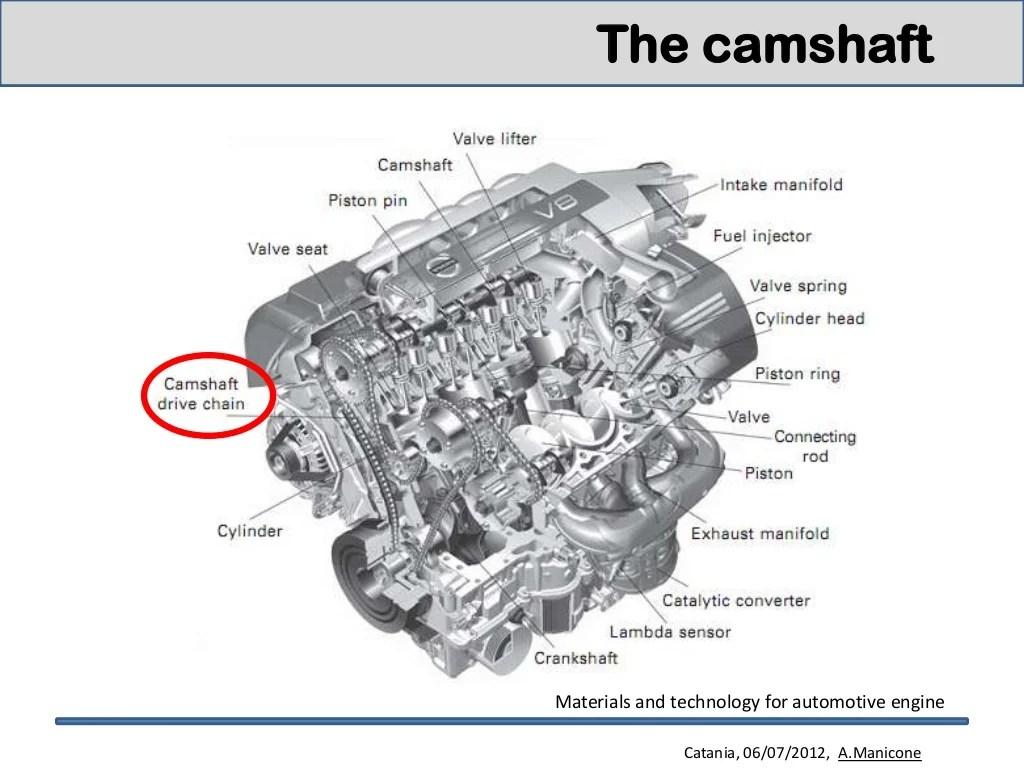 Engine Materials For Camshaft And Crankshaft