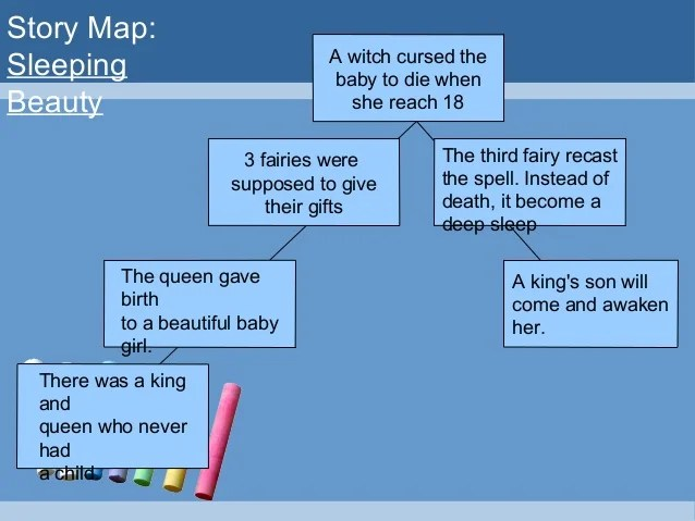 Story map also english teaching techniques time order rh slideshare