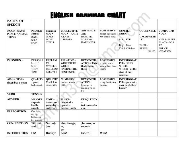 English grammar chart parts of speech noun name place animal thing proper  ram sita hyd common also rh slideshare