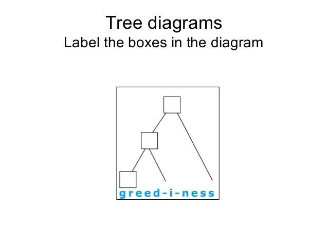 morphology tree diagram timing uml english lecture2 21 diagrams