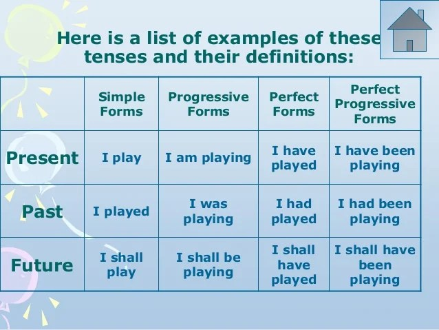 Contents also english tenses rh slideshare