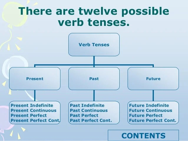 also english tenses rh slideshare