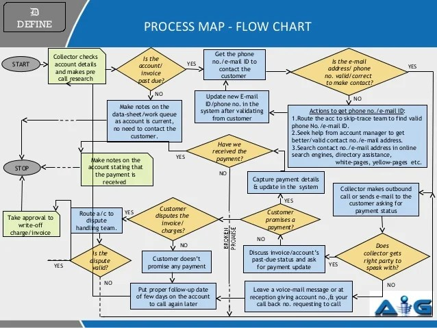process map flow chart also enhance collection rh slideshare