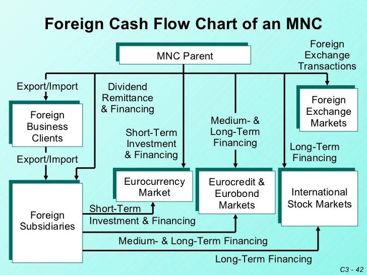 International finance diagram wiring data enterprise solutions also diagrams control rh minijob im netz