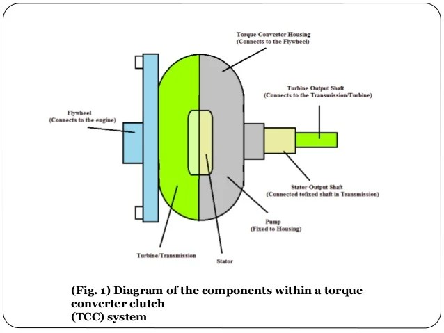 Enhancing the Efficiency of a Torque Converter Clutch (TCC)