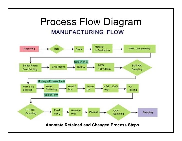 Ensuring reliability in lean new product development part2of2 24