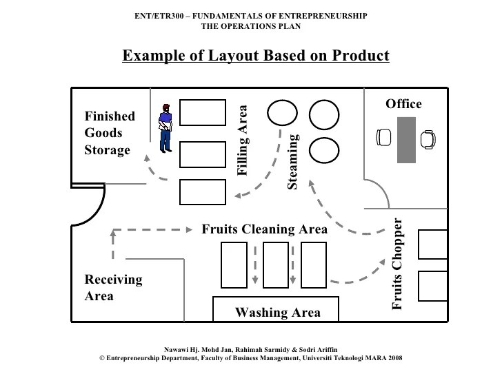 Restaurant Kitchen Layout Tool