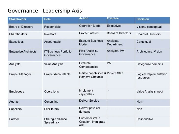 Reviews efficiency initiatives also enterprise architecture   morgan chase rh slideshare