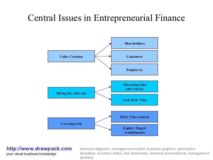 Entrepreneurial finance diagram