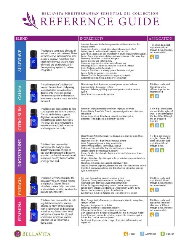 also bellavita mediterranean essential oils reference guide rh slideshare